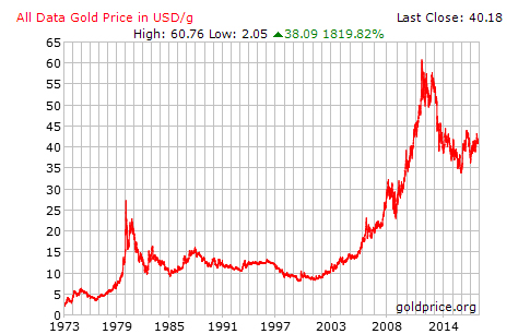 Understanding Gold: A step by step guide to gold as an asset